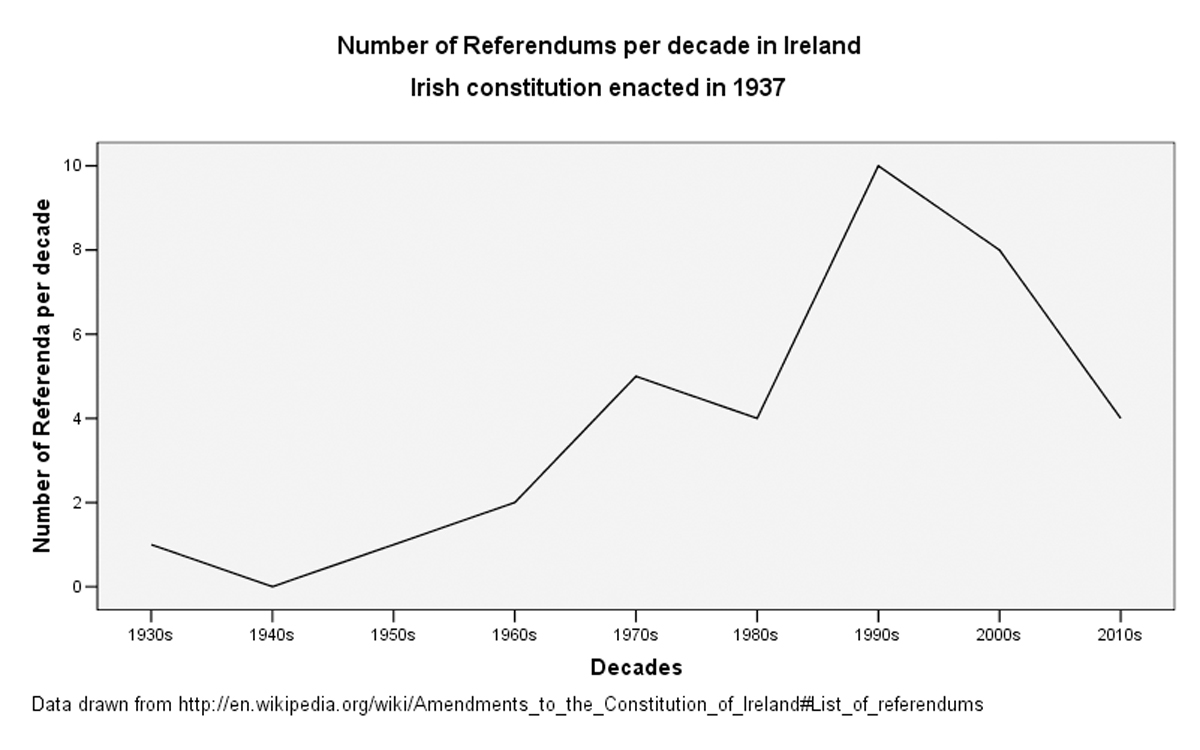 graph of number of referenda per decade in Ireland